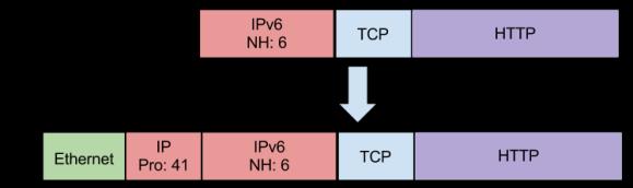 IPv6IP