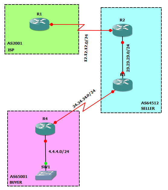 Removing BGP Private ASNs – Revisited! | Herding Packets
