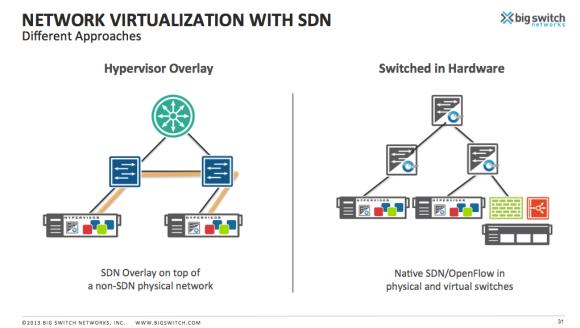 BSN-SDN-approach