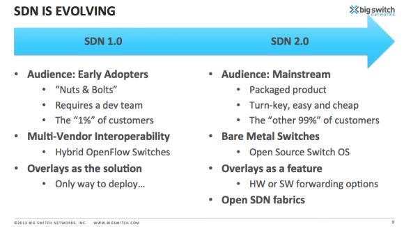 BSN-SDN-Evolution