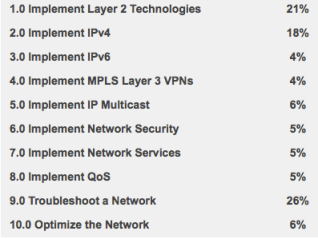 CCIE v4.0 Lab Topic Breakdown - source: http://bit.ly/1g58YWG
